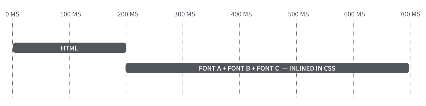 Browser timeline downloading three fonts inlined in CSS.