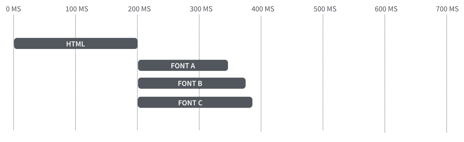 Browser timeline downloading three fonts in parallel.